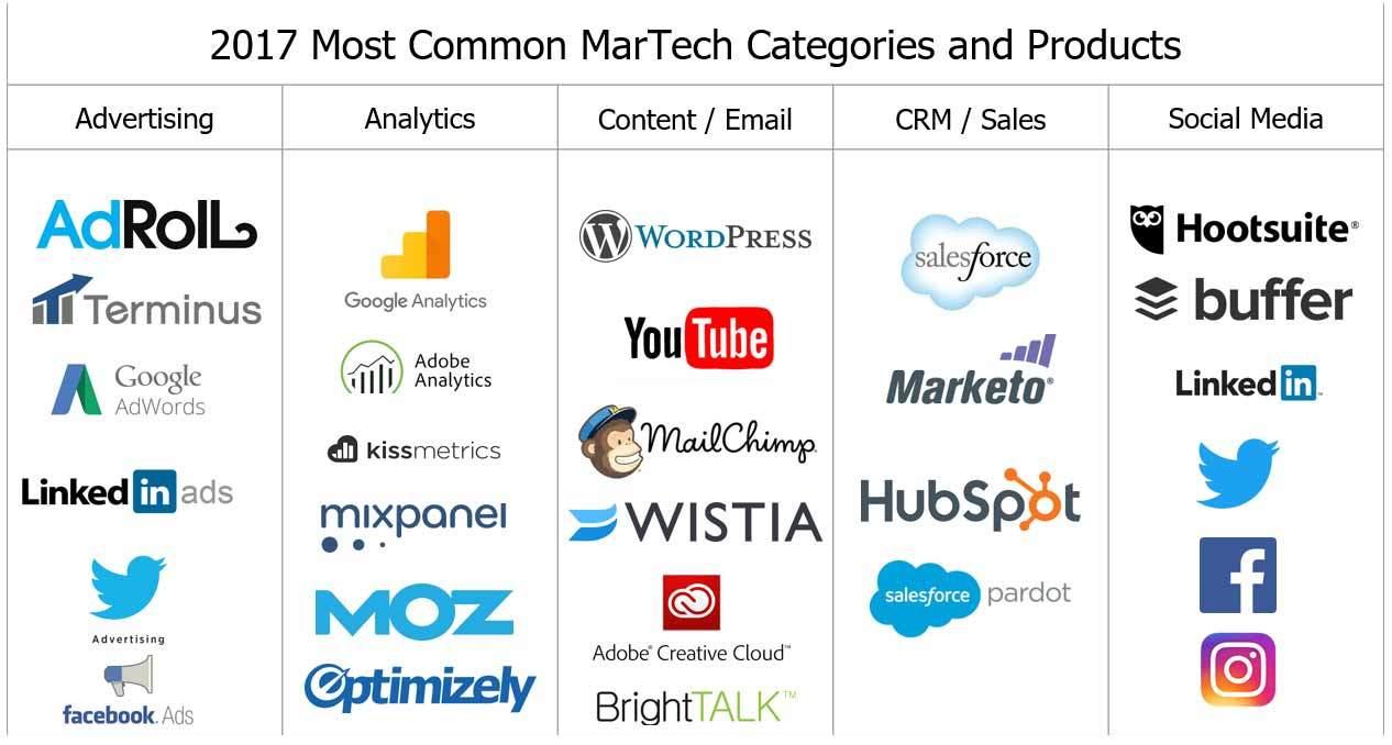 MarTech – Tecnologia ao serviço do Marketing